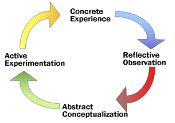 experiential learning activities and programs
